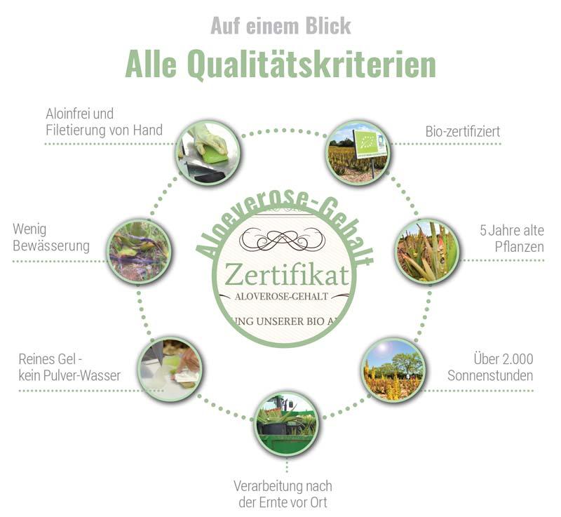 Aloe Vera Qualitätskriterien